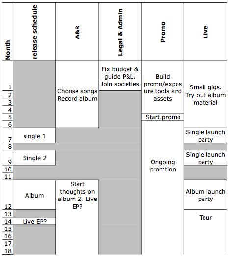Basic Plan for Album Release