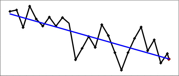 Downward graph: not to scale!